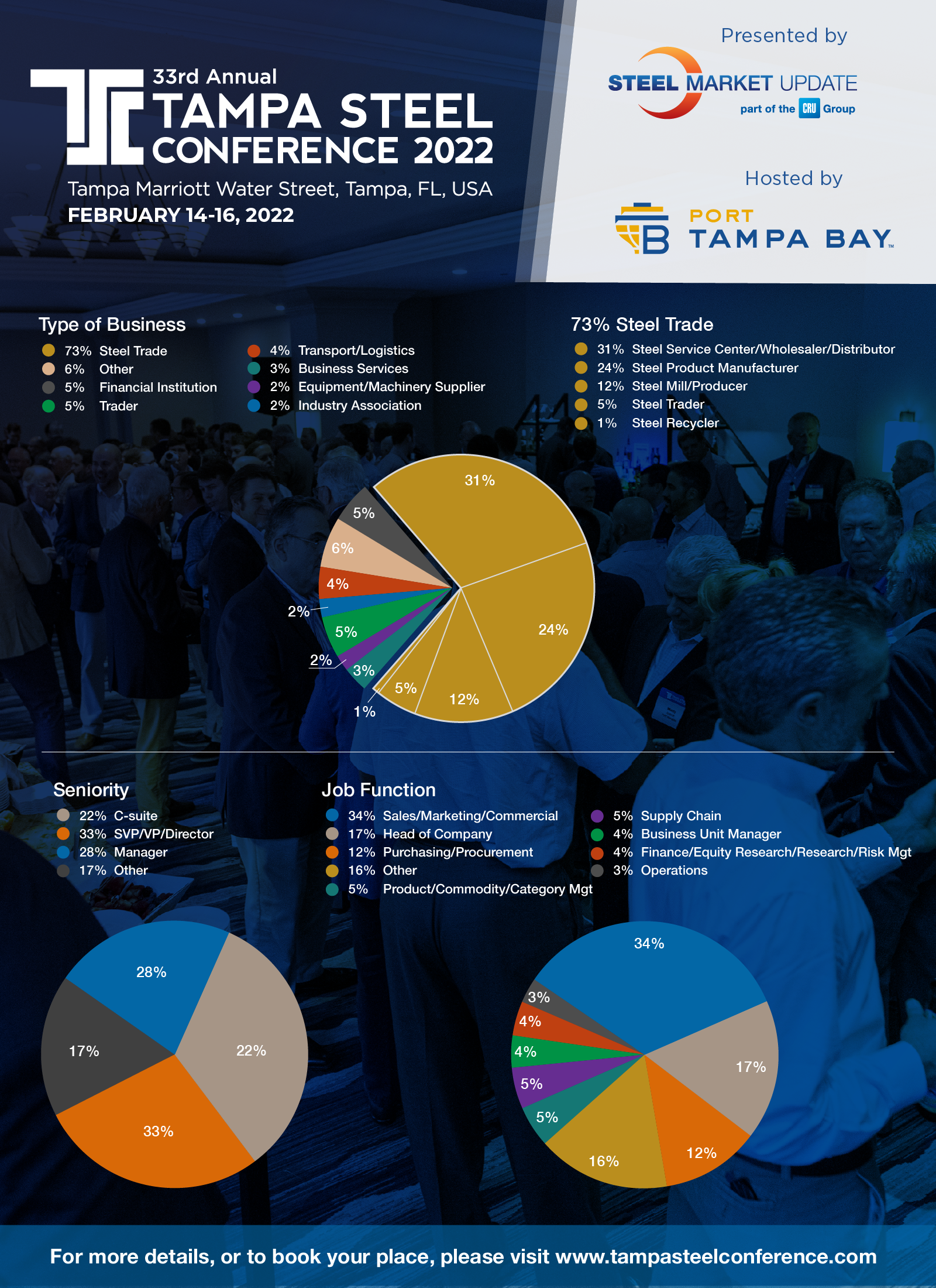 Pie Charts showing typical attendee backgrounds